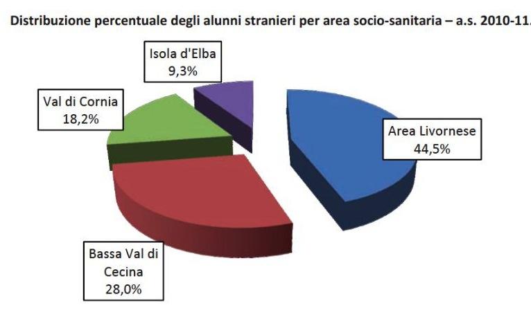 Totale studenti stranieri