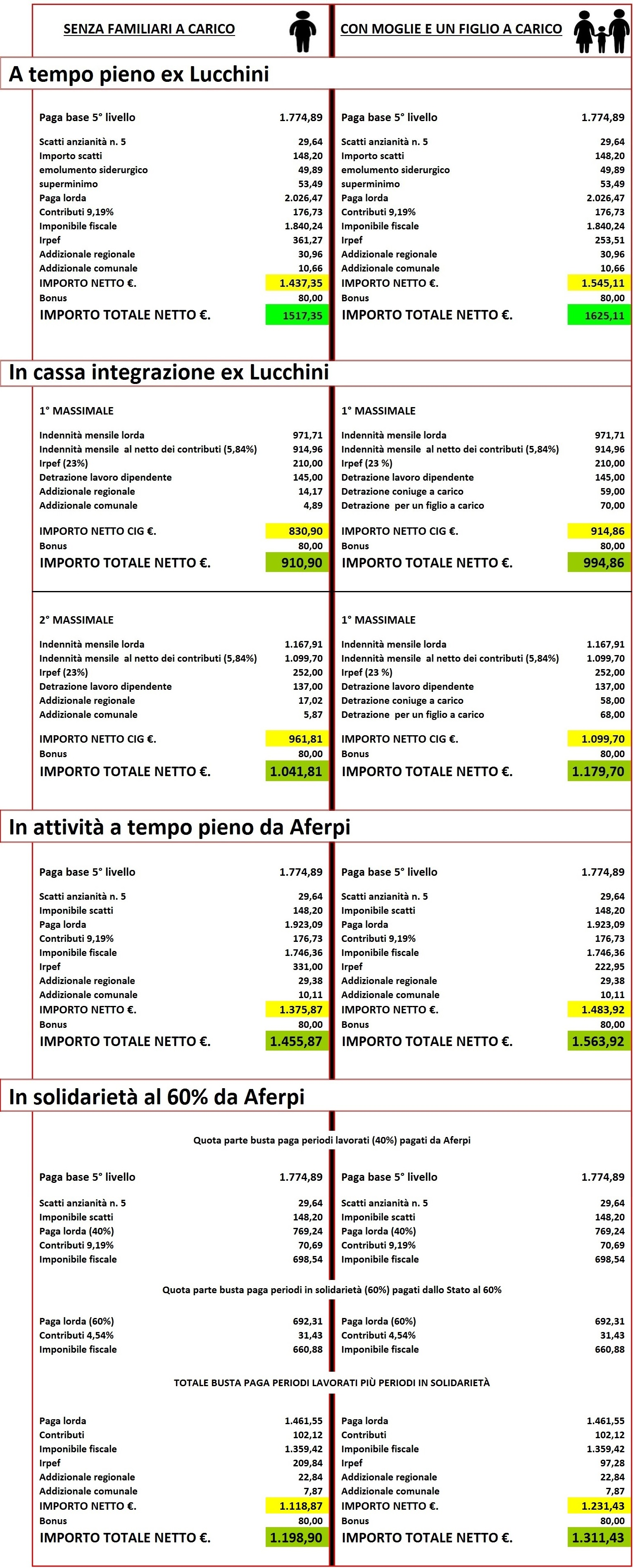 Contratto cnl tabella paga base autos post for Collaboratrici domestiche contratto